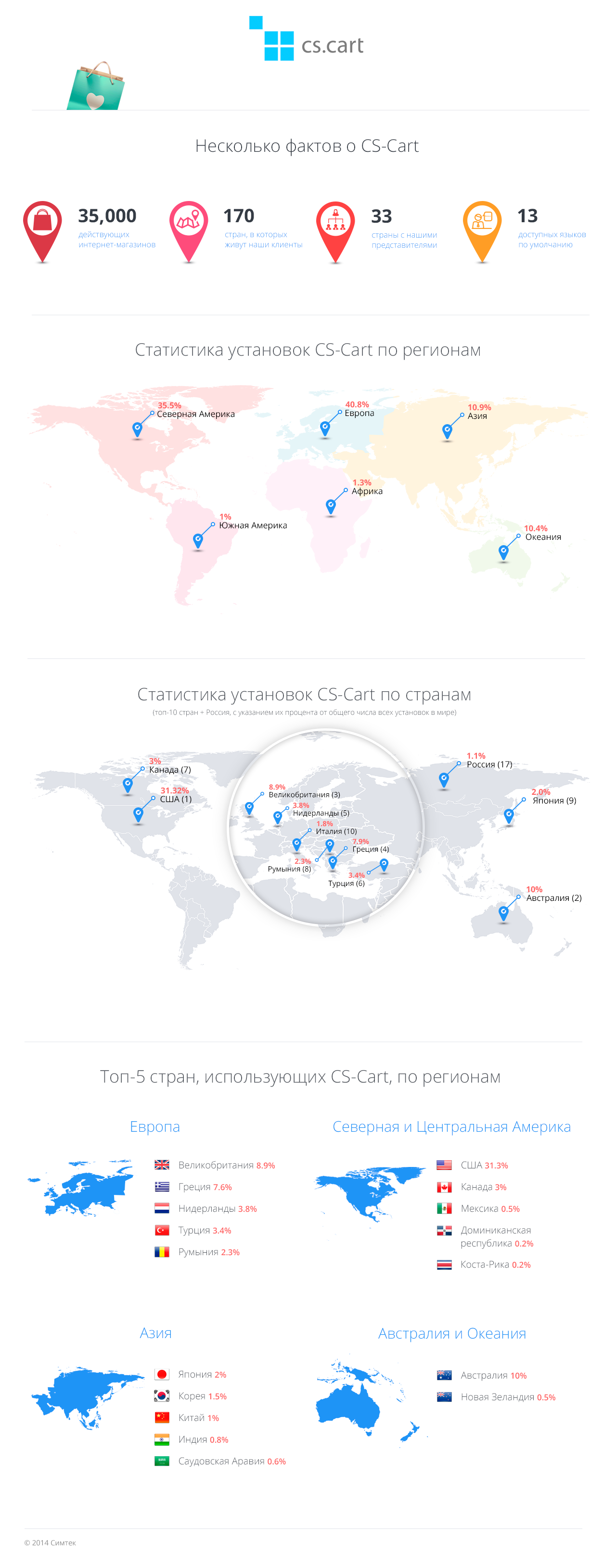 География интернет-магазинов на скрипте CS-Cart