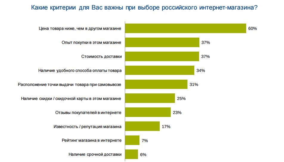 Data Insight ТОП-100 интернет-магазинов России