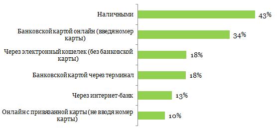 какие способы оплаты предпочитают клиенты интернет-магазинов в России