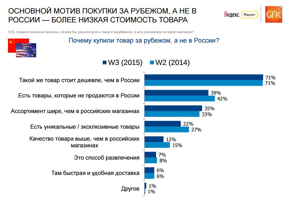 почему трафик зарубежных интернет-магазинов, выше чем российских