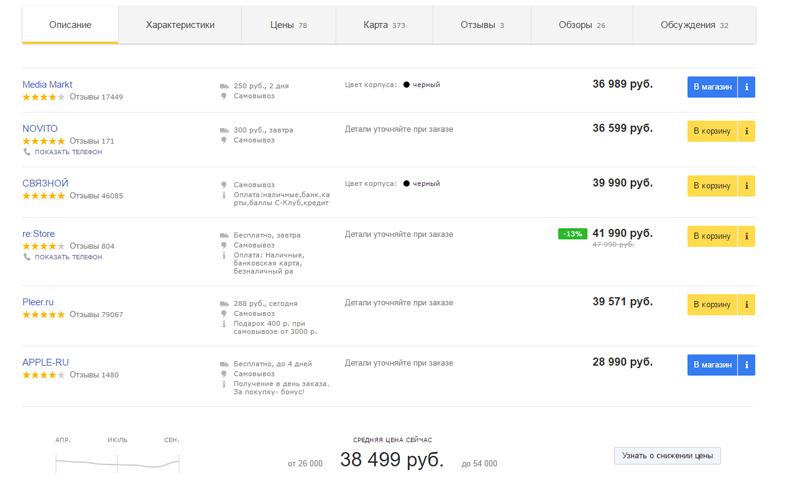 рейтинг интернет-магазинов на яндекс.маркет, влияющий на увеличение продаж интернет-магазина