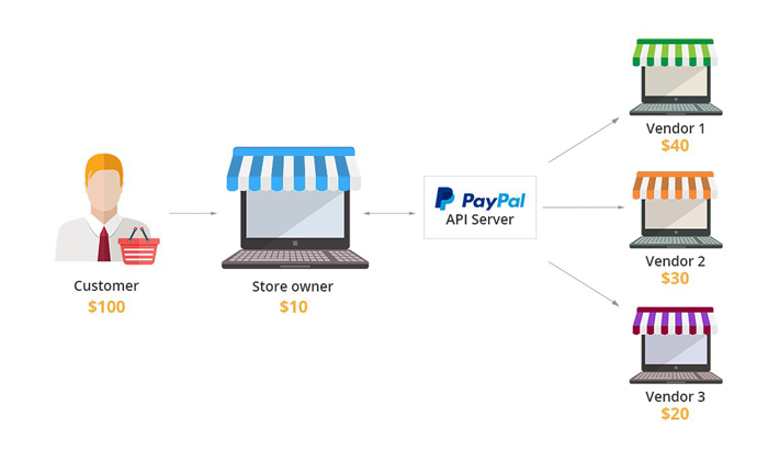 paypal-adaptive-copy
