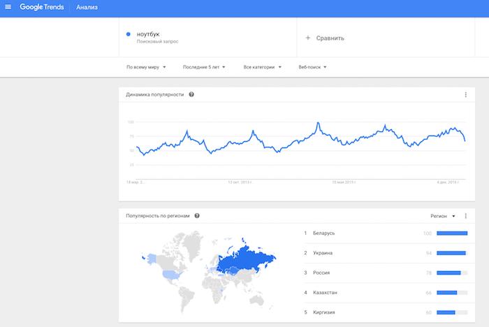 """Данные по поисковому слову """"ноутбук"""" в Google Trends — элемент маркетингового анализа товара"""