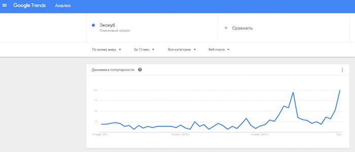 """Данные по запросу """"экокуб"""" в Google Trends"""