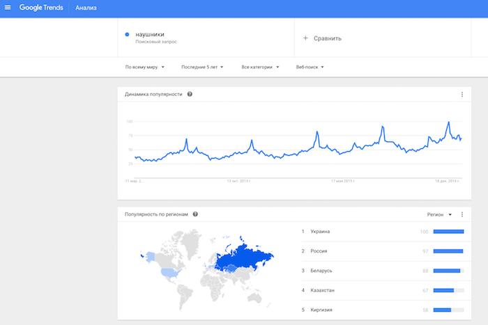 Данные, которые выдает по запросу «наушники» Google Trends
