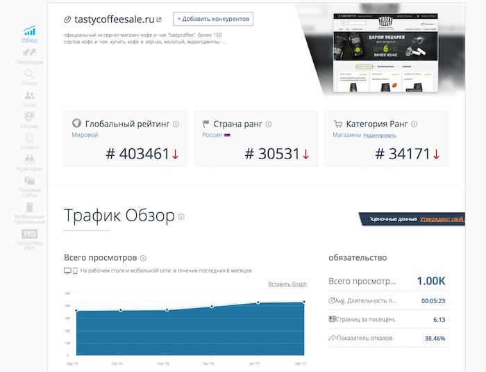 Анализ трафика интернет-магазина по продаже кофе на сайте Similarweb.com