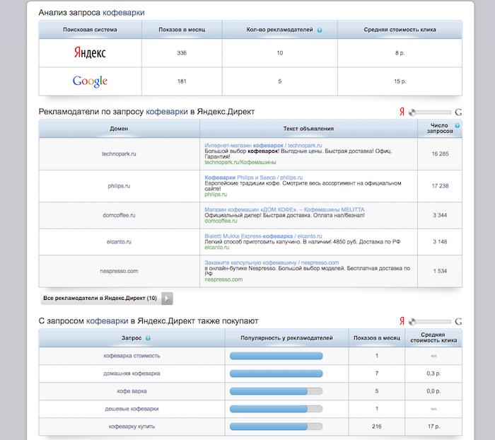 """Результат запроса по слову """"кофеварки"""" на сервисе Spywords.ru — пример анализа рынка конкурентов"""