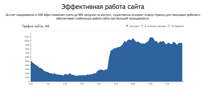 Информация со страницы айри.рф об эффективной работе сайта