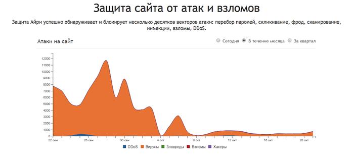 Информация со страницы айри.рф о защите сайтов от атак и взломов