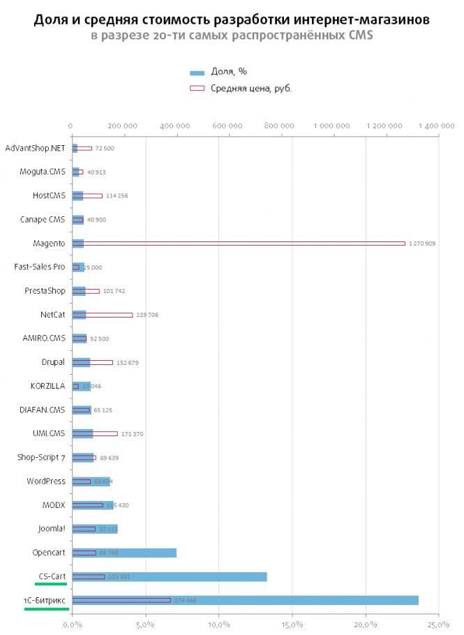 Сравнение стоимости разработки на движках интернет-магазинов CS-Cart и Битрикс