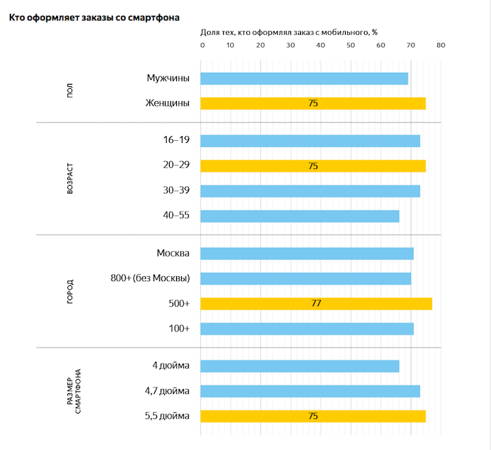 Данные о покупках, совершенных при помощи мобильного телефона в интернет-магазинах
