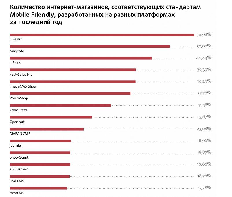 Сравнение mobile friendly у различных движков интернет-магазинов