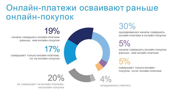 Данные исследования о совершении онлайн-платежей