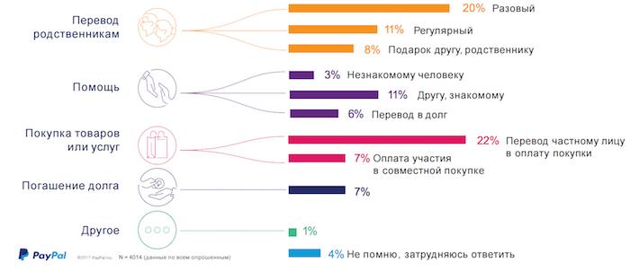 Данные о том, куда совершаются онлайн-переводы