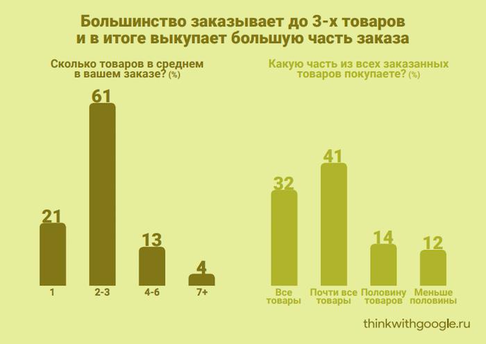 Статистика интернет-магазинов о том, как выкупаются заказанные товары
