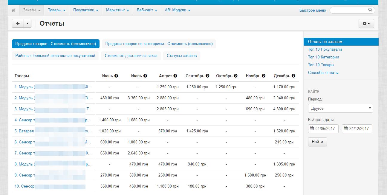 отчеты о продажах в панели администратора скрипта для интернет-магазина CS-Cart